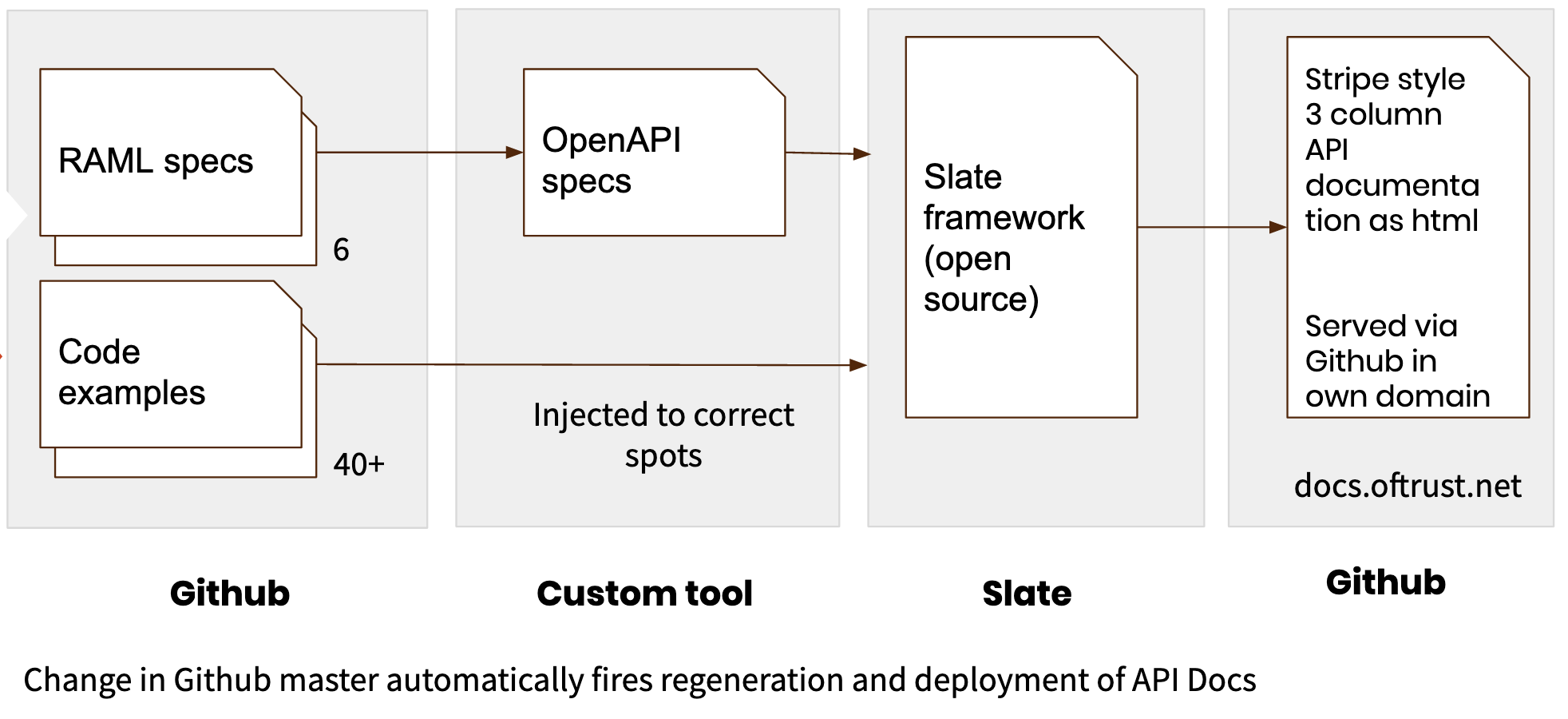 9 - Machine-readable API specifications are part of the